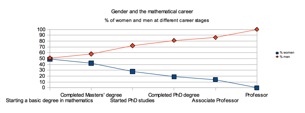 Gender gap situation at the Math Department of University of Helsinki, Finland.