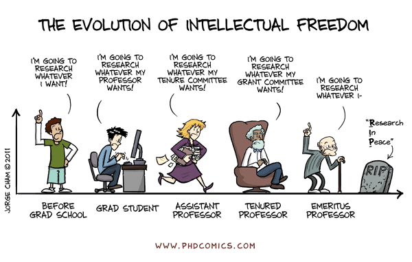 This is exactly how it goes. Courtesy of phdcomics.com.