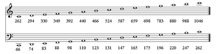 Link between music notes and movements per second of the vocal fold (courtesy of http://www.lionsvoiceclinic.umn.edu)