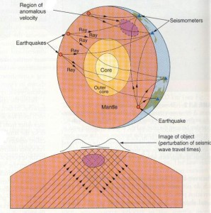 Seismic tomography. Source: http://www.mantleplumes.org/Seismology.html