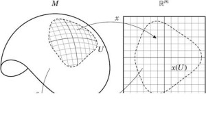 Manifold. Source: http://math.stackexchange.com/questions/57763/publication-quality-mathematics-diagrams