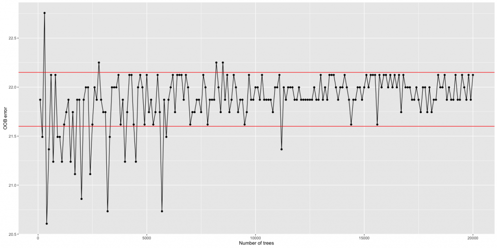 I ran randomForest, changing ntree from 100 to 20 000, with a step of 100. After ntree = 5000 the OOB error has a 0.5% oscillation, showing that computational cost is too big compared to a gain in accuracy.
